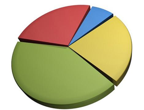 asset-allocation-pie-chart