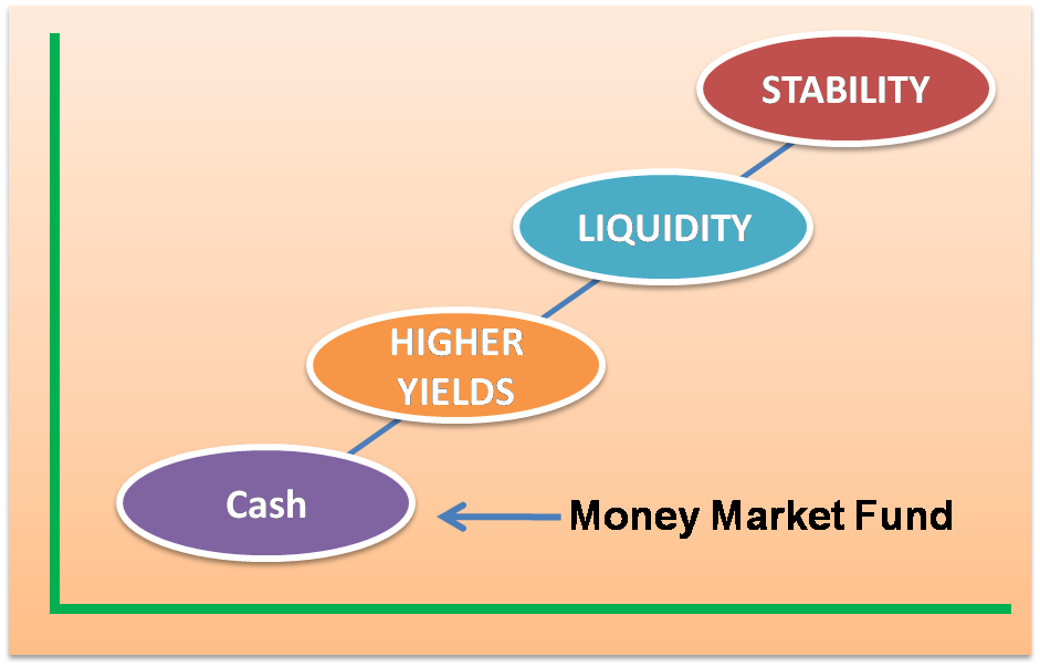 Image result for What is a money market fund