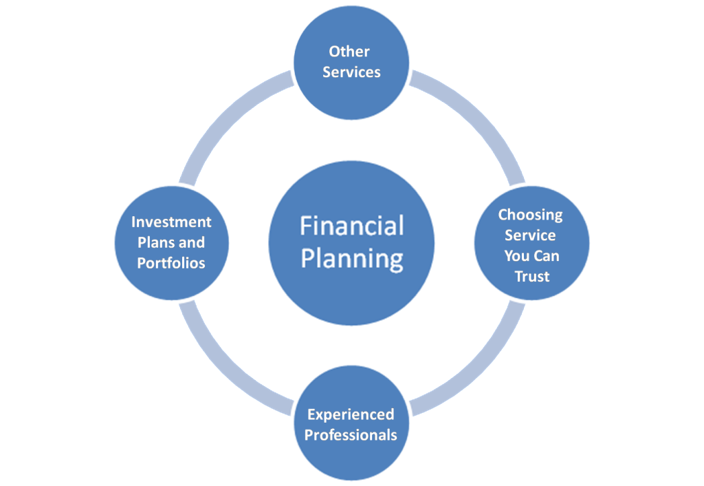 Richard Cayne - Financial Planning Services You Can Trust